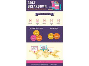 Cost Break Down of Mobile App Development - Apptunix in